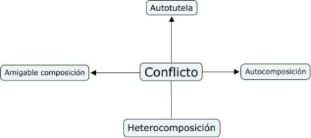 Conflicto1